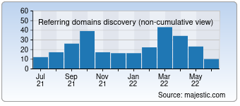 Majestic Referring Domains Discovery Chart for Technationnews.com