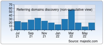 Majestic Referring Domains Discovery Chart for Techsinfo.net