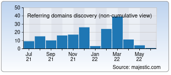 Majestic Referring Domains Discovery Chart for Telik.top