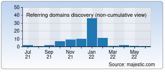 Majestic Referring Domains Discovery Chart for Tetki.info