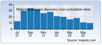 Majestic Referring Domains Discovery Chart for Tgioa.com