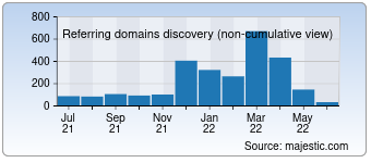 Majestic Referring Domains Discovery Chart for Thecrazyprogrammer.com
