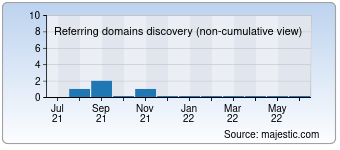 Majestic Referring Domains Discovery Chart for Tipografie-flyere-pliante.ro