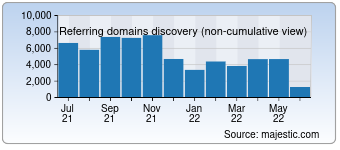 Majestic Referring Domains Discovery Chart for Tmall.com