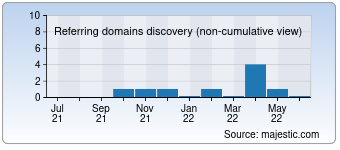 Majestic Referring Domains Discovery Chart for Topeuropix.com