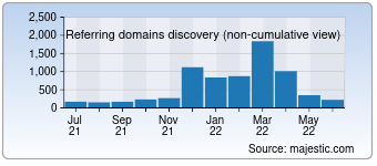 Majestic Referring Domains Discovery Chart for Touropia.com