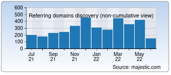 Majestic Referring Domains Discovery Chart for Trademarkia.com