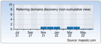 Majestic Referring Domains Discovery Chart for Traffickiev.com