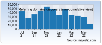 Majestic Referring Domains Discovery Chart for Tumblr.com