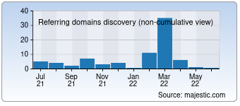 Majestic Referring Domains Discovery Chart for Tv-radio.online