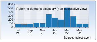 Majestic Referring Domains Discovery Chart for Twcenter.net