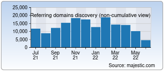 Majestic Referring Domains Discovery Chart for Twitch.tv