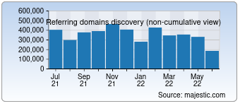 Majestic Referring Domains Discovery Chart for Twitter.com