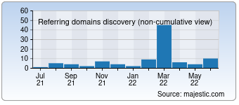Majestic Referring Domains Discovery Chart for Ulistom.ru