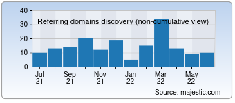 Majestic Referring Domains Discovery Chart for Unirehberi.com
