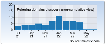 Majestic Referring Domains Discovery Chart for Uyutmaster-perm.ru