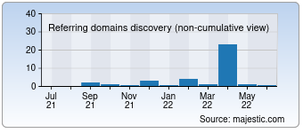 Majestic Referring Domains Discovery Chart for Vasundharafertility.com