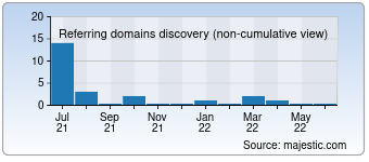 Majestic Referring Domains Discovery Chart for Vertufirstcopymobile.com