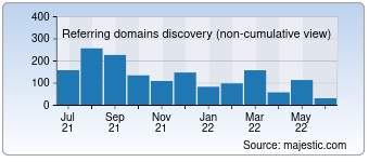 Majestic Referring Domains Discovery Chart for Vgcheat.com