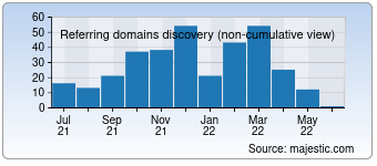 Majestic Referring Domains Discovery Chart for Vitvet.com