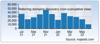 Majestic Referring Domains Discovery Chart for Vk.com