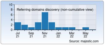 Majestic Referring Domains Discovery Chart for Vodabur.by