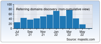 Majestic Referring Domains Discovery Chart for Voipvoip.com