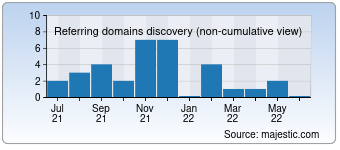Majestic Referring Domains Discovery Chart for Voxtreambrasil.com.br