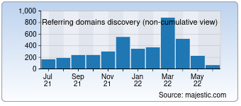 Majestic Referring Domains Discovery Chart for Vwr.com