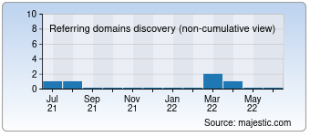 Majestic Referring Domains Discovery Chart for Waveclues.com