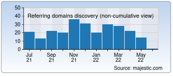 Majestic Referring Domains Discovery Chart for Webkatalog-seo.com