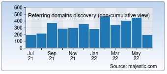 Majestic Referring Domains Discovery Chart for Webneel.com