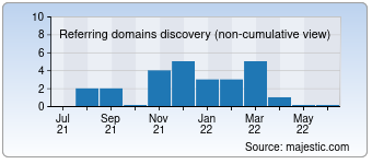 Majestic Referring Domains Discovery Chart for Websiteoutlooker.com