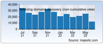 Majestic Referring Domains Discovery Chart for Weibo.com