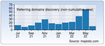 Majestic Referring Domains Discovery Chart for Wellpackeurope.com