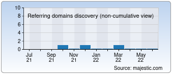 Majestic Referring Domains Discovery Chart for Westchestereye.com