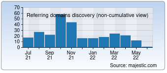 Majestic Referring Domains Discovery Chart for Westcoastri.com