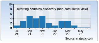 Majestic Referring Domains Discovery Chart for Wholesome.io