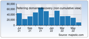 Majestic Referring Domains Discovery Chart for Wordpress.com
