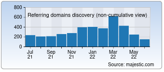 Majestic Referring Domains Discovery Chart for Workaway.info