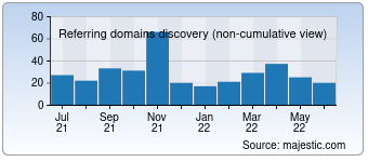 Majestic Referring Domains Discovery Chart for Workforcegroup.com