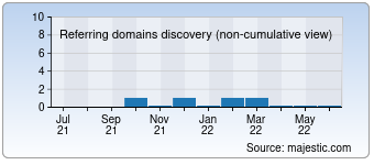 Majestic Referring Domains Discovery Chart for Worldofblocks.su