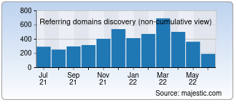 Majestic Referring Domains Discovery Chart for Wpexplorer.com