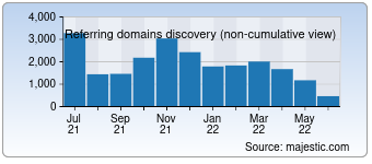 Majestic Referring Domains Discovery Chart for Xhamster.com