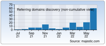 Majestic Referring Domains Discovery Chart for Xn--b1adeadlc3bdjl.kz