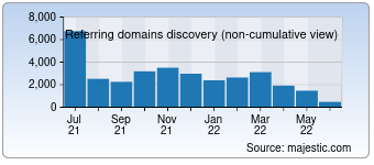 Majestic Referring Domains Discovery Chart for Xvideos.com