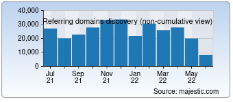Majestic Referring Domains Discovery Chart for Yahoo.com