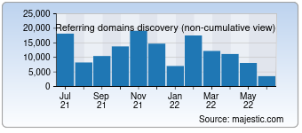 Majestic Referring Domains Discovery Chart for Yandex.ru