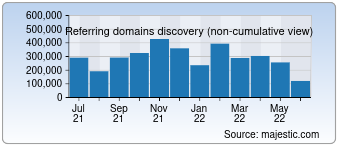 Majestic Referring Domains Discovery Chart for Youtube.com