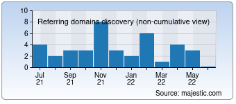 Majestic Referring Domains Discovery Chart for Zaim-on-line.ru